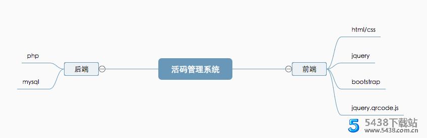 二维码活码管理系统 v 2.1.2网络技术图片