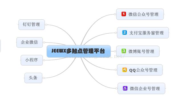 """JeeWx 微信管家平台,简称""""捷微"""""""